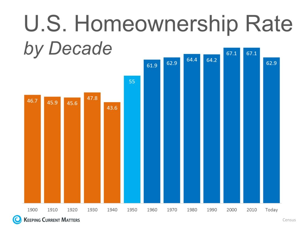 % Homeowners - Chart