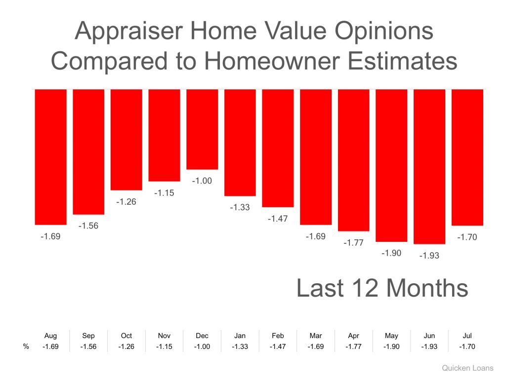 Appraiser Home Values Chart